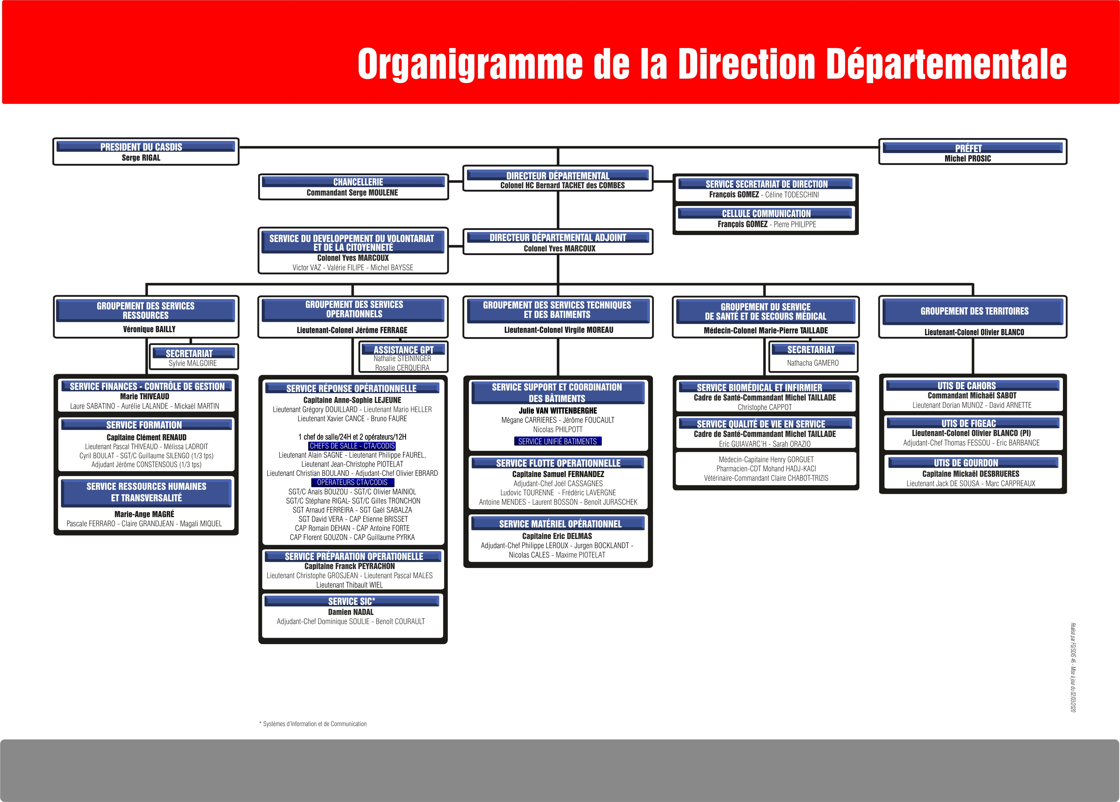ORGANIGRAMME DIRECTION BLEU 03.2020